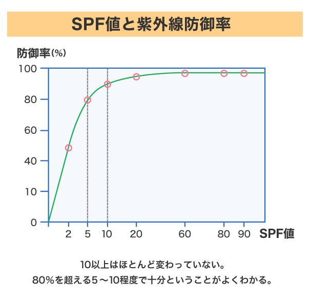 SPF値と紫外線防御率
