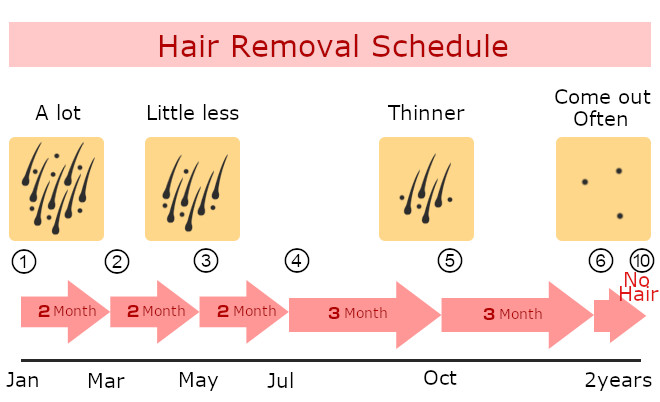 schedule ipl hair removal